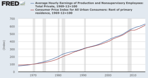 FRED - CPI Rent vs Avg Hourly Earnings
